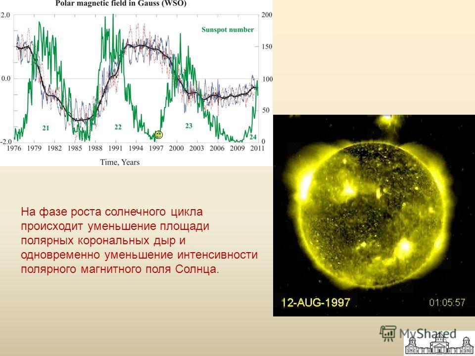 На фазе роста солнечного цикла происходит уменьшение площади полярных корональных дыр и одновременно уменьшение интенсивности полярного магнитного поля Солнца. 6