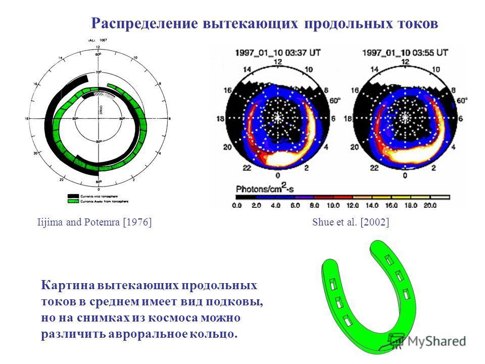 Распределение вытекающих продольных токов Iijima and Potemra [1976] Shue et al. [2002] Картина вытекающих продольных токов в среднем имеет вид подковы, но на снимках из космоса можно различить авроральное кольцо.