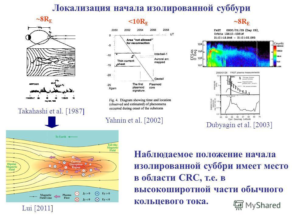 Yahnin et al. [2002] Takahashi et al. [1987] Dubyagin et al. [2003] Наблюдаемое положение начала изолированной суббри имеет место в области CRC, т.е. в высокоширотной части обычного кольцевого тока. ~8R E