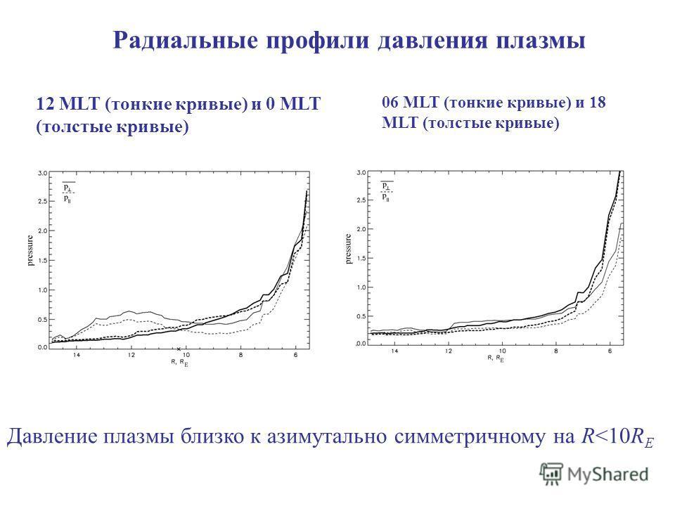Радиальные профили давления плазмы 12 MLT (тонкие кривые) и 0 MLT (толстые кривые) 06 MLT (тонкие кривые) и 18 MLT (толстые кривые) Давление плазмы близко к азимутально симметричному на R