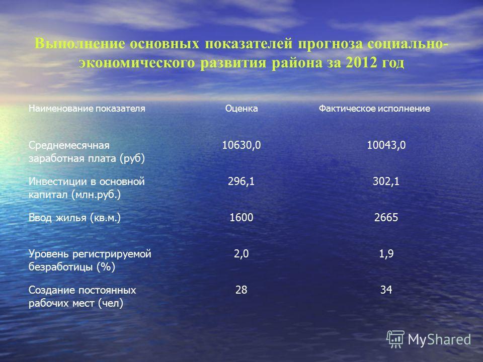 Выполнение основных показателей прогноза социально- экономического развития района за 2012 год Наименование показателяОценкаФактическое исполнение Среднемесячная заработная плата (руб) 10630,010043,0 Инвестиции в основной капитал (млн.руб.) 296,1302,