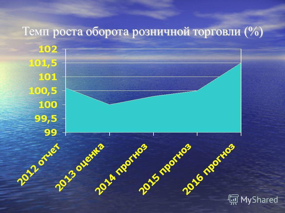 Темп роста оборота розничной торговли (%)