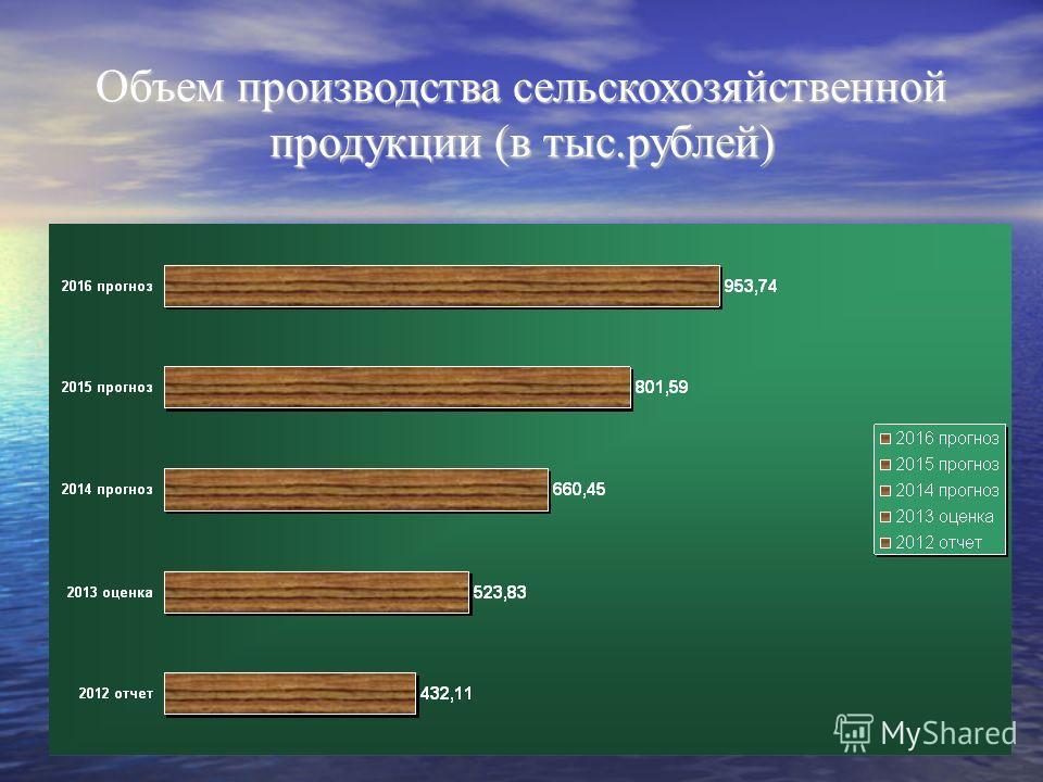 Объем производства сельскохозяйственной продукции (в тыс.рублей)
