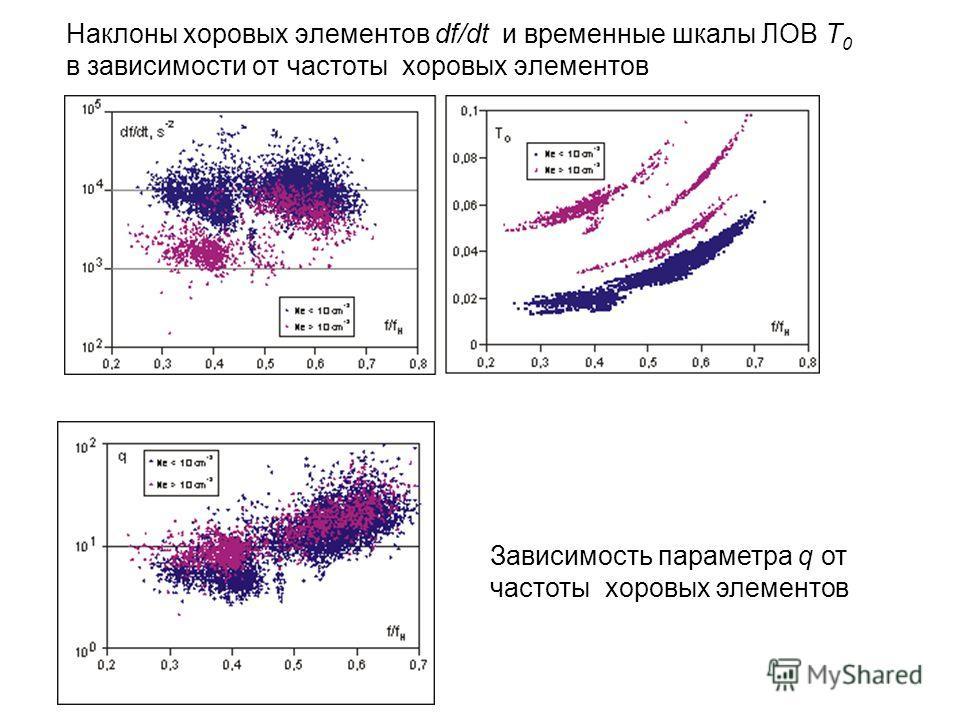 Наклоны хоровых элементов df/dt и временные шкалы ЛОВ T 0 в зависимости от частоты хоровых элементов Зависимость параметра q от частоты хоровых элементов