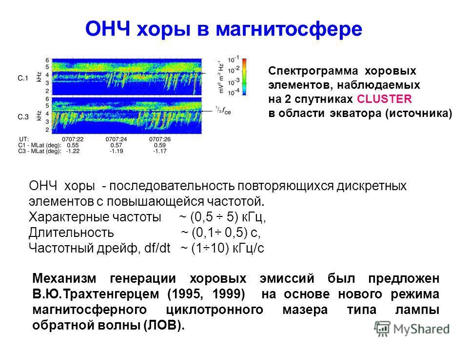 Спектрограмма хоровых элементов, наблюдаемых на 2 спутниках CLUSTER в области экватора (источника) ОНЧ хоры - последовательность повторяющихся дискретных элементов с повышающейся частотой. Характерные частоты ~ (0,5 ÷ 5) кГц, Длительность ~ (0,1÷ 0,5