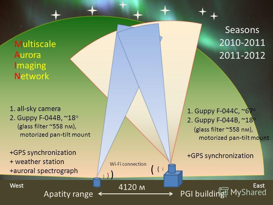 Seasons 2010-2011 2011-2012 Apatity range PGI building 4120 м 1. all-sky camera 2. Guppy F-044B, ~18 o (glass filter ~558 nм), motorized pan-tilt mount +GPS synchronization + weather station +auroral spectrograph 1. Guppy F-044C, ~67 o 2. Guppy F-044