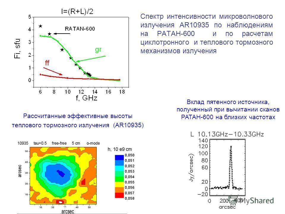 Рассчитанные эффективные высоты теплового тормозного излучения (AR10935) Спектр интенсивности микроволнового излучения AR10935 по наблюдениям на РАТАН-600 и по расчетам циклотронного и теплового тормозного механизмов излучения Вклад пятенного источни