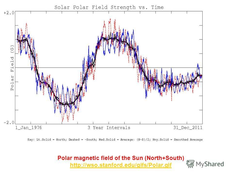 Polar magnetic field of the Sun (North+South) http://wso.stanford.edu/gifs/Polar.gif