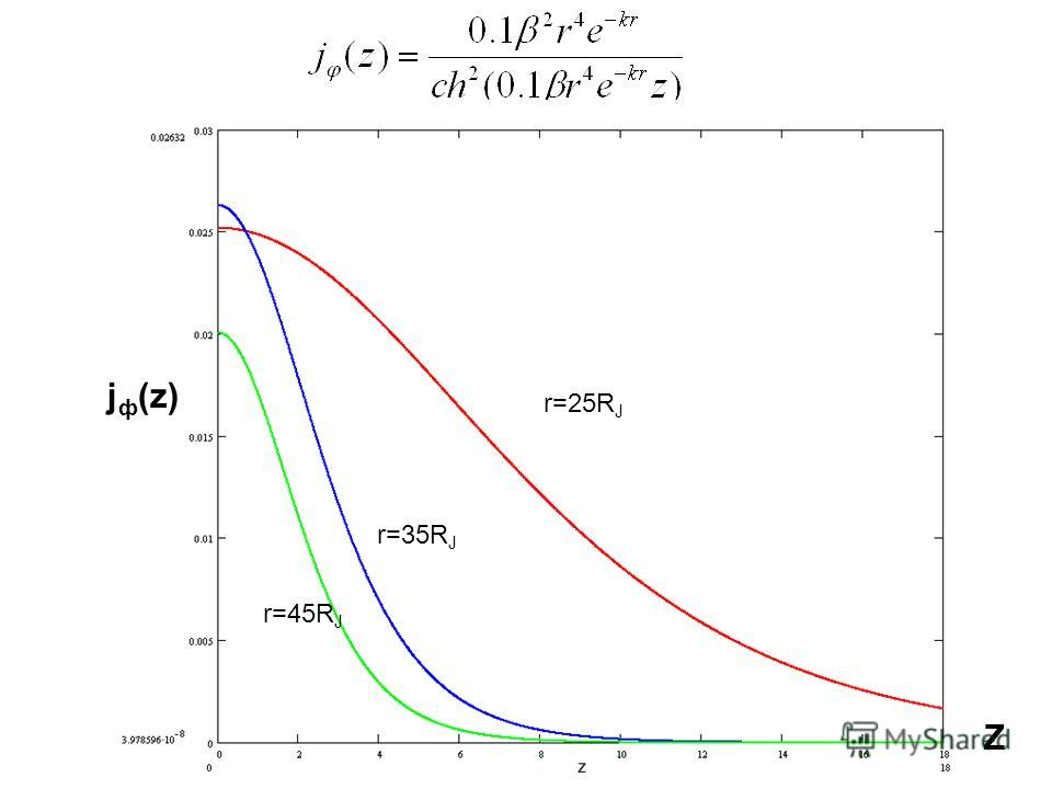 r=25R J r=35R J r=45R J j ф (z) Z