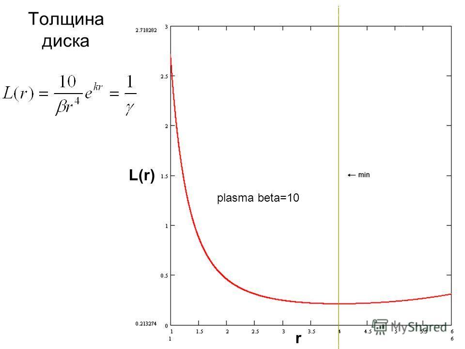 Толщина диска plasma beta=10 L(r) r