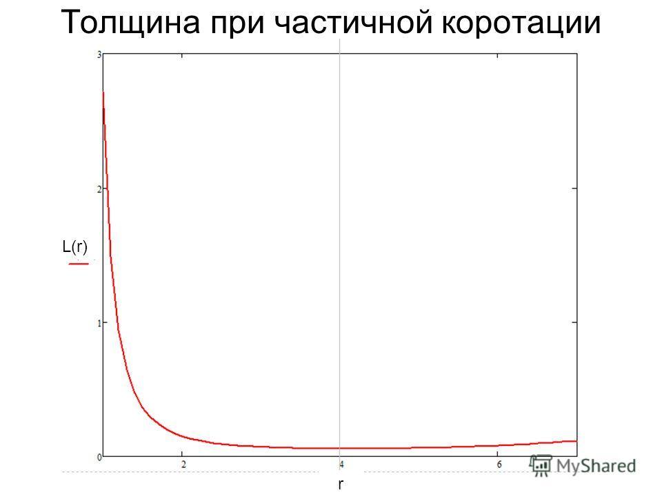 Толщина при частичной коротации L(r) r