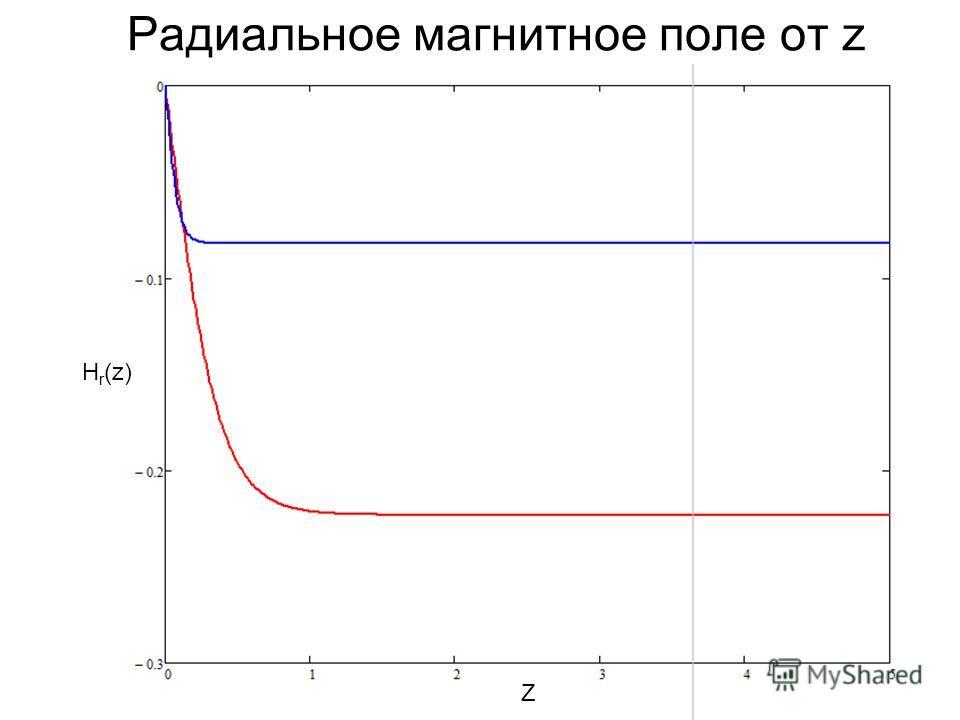 Радиальное магнитное поле от z H r (z) Z
