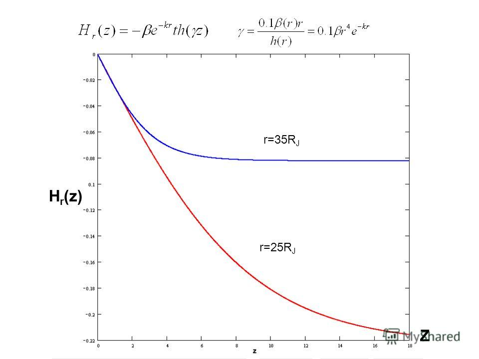 H r (z) r=35R J r=25R J Z