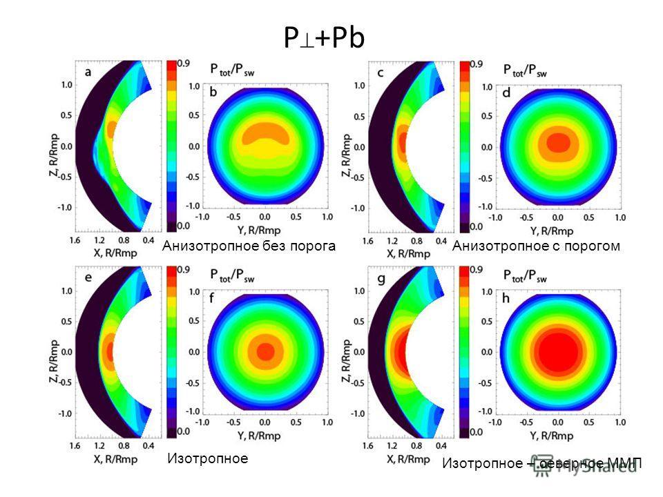 P +Pb Анизотропное без порогаАнизотропное с порогом Изотропное Изотропное – северное ММП