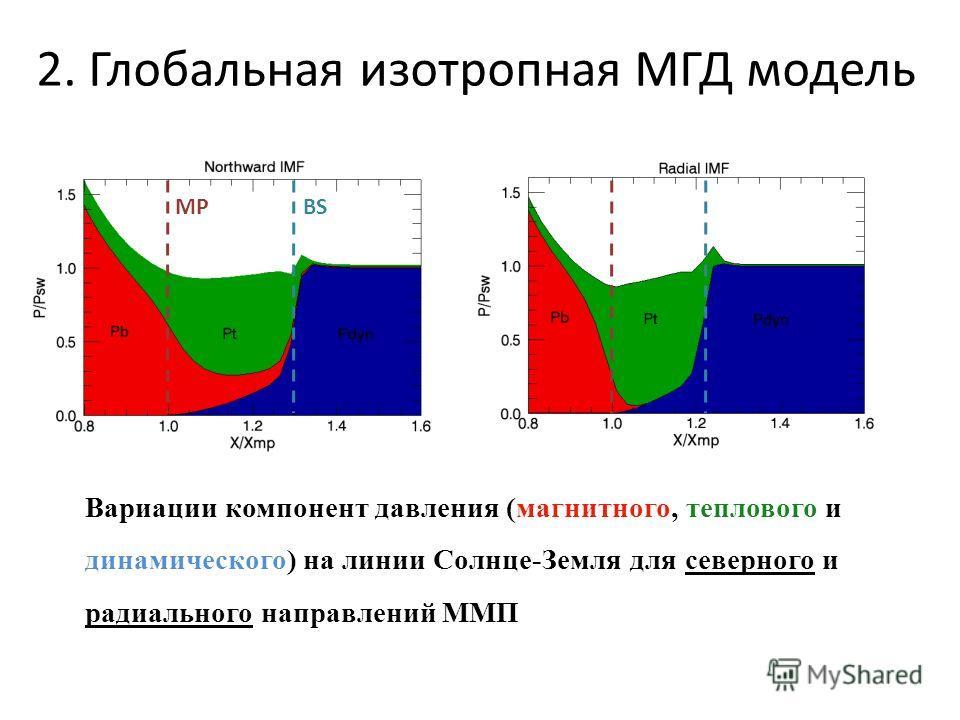 2. Глобальная изотропная МГД модель MPBS Вариации компонент давления (магнитного, теплового и динамического) на линии Солнце-Земля для северного и радиального направлений ММП