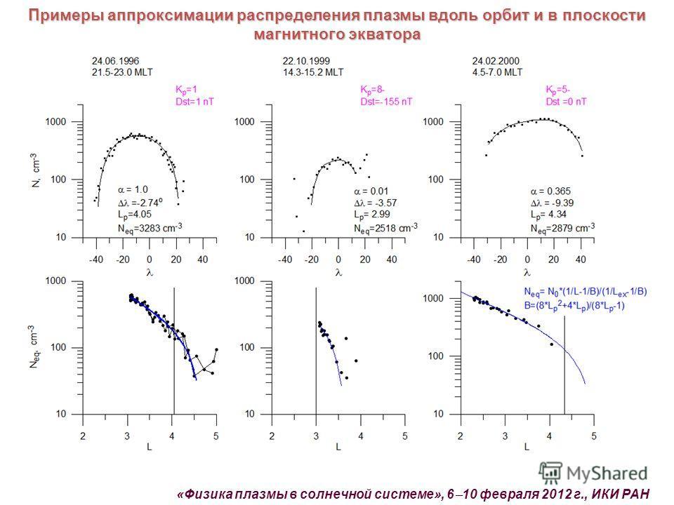 «Физика плазмы в солнечной системе», 6 10 февраля 2012 г., ИКИ РАН Примеры аппроксимации распределения плазмы вдоль орбит и в плоскости магнитного экватора