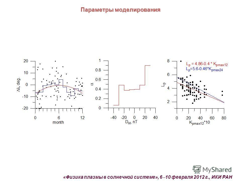 Параметры моделирования «Физика плазмы в солнечной системе», 6 10 февраля 2012 г., ИКИ РАН