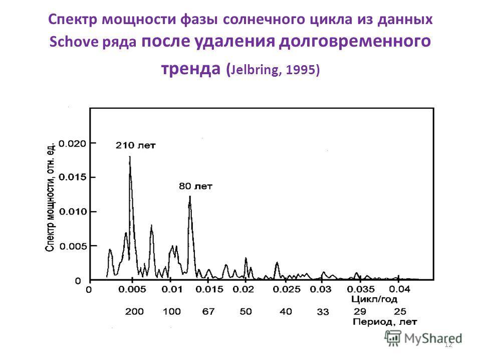 12 Спектр мощности фазы солнечного цикла из данных Schove ряда после удаления долговременного тренда ( Jelbring, 1995) ±1σ±1σ