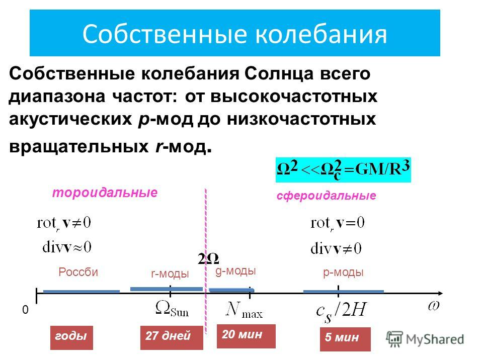 Собственные колебания Собственные колебания Солнца всего диапазона частот: от высокочастотных акустических p-мод до низкочастотных вращательных r-мод. сфероидальные тороидальные 0 годы 27 дней 20 мин 5 мин Россби r-моды g-моды p-моды