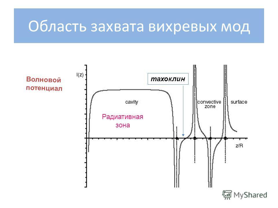 Область захвата вихревых мод Радиативная зона Волновой потенциал тахоклин