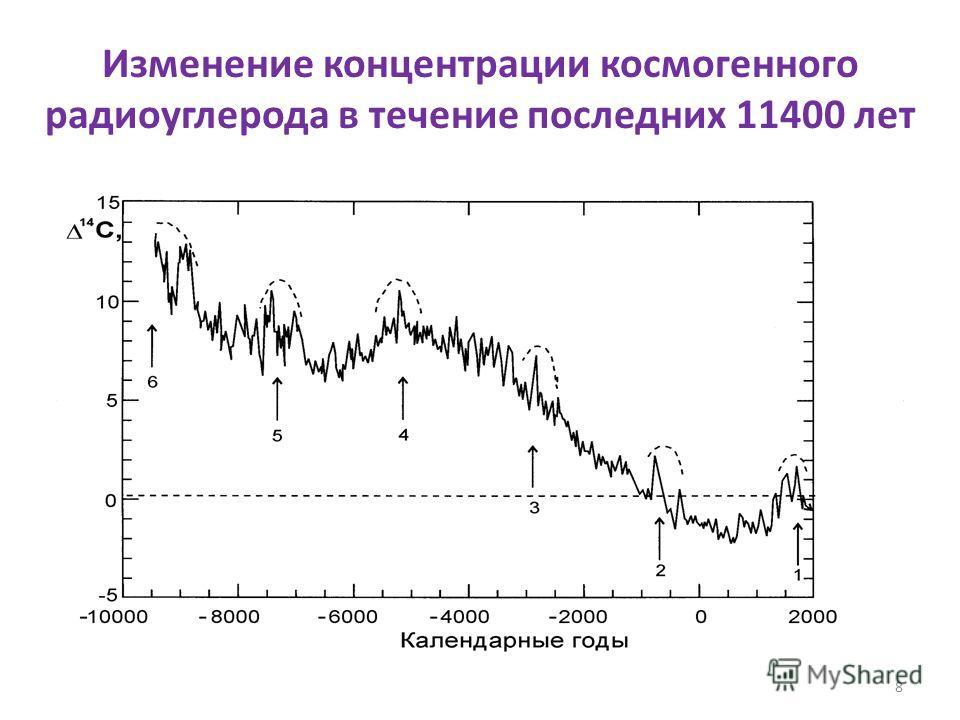 8 Изменение концентрации космогенного радиоуглерода в течение последних 11400 лет