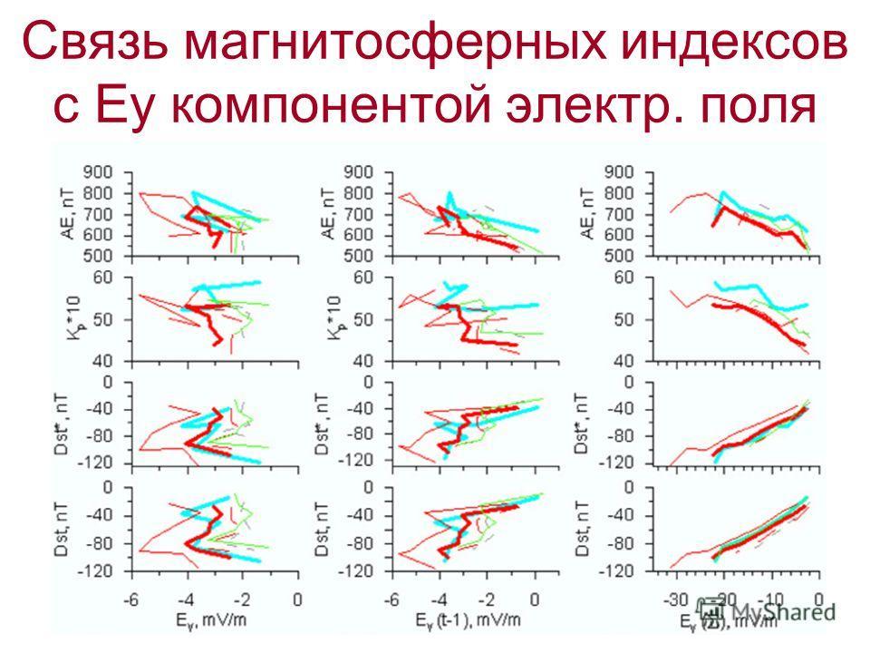 Связь магнитосферных индексов с Ey компонентой электр. поля