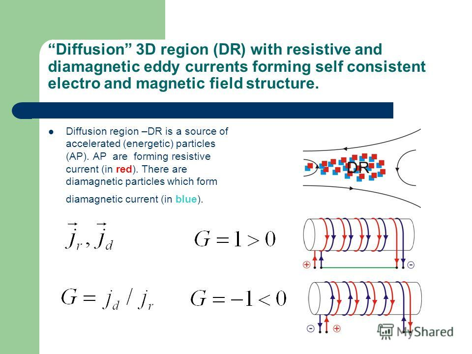Diffusion 3D region (DR) with resistive and diamagnetic eddy currents forming self consistent electro and magnetic field structure. Diffusion region –DR is a source of accelerated (energetic) particles (AP). AP are forming resistive current (in red).