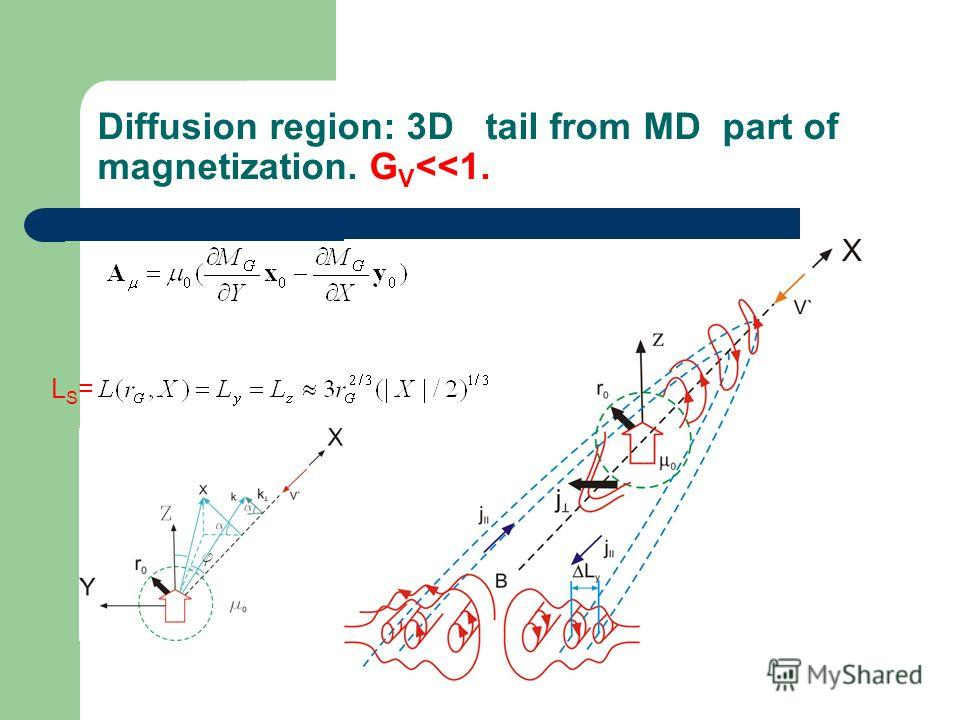 Diffusion region: 3D tail from MD part of magnetization. G V