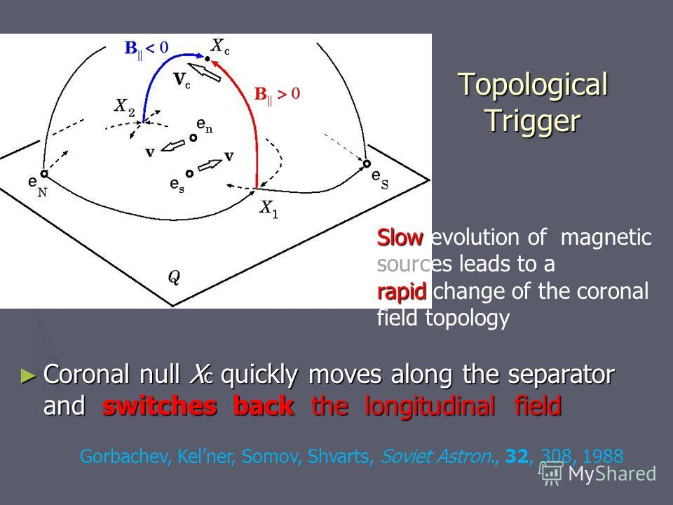 Topological Trigger Coronal null X c quickly moves along the separator and switches back the longitudinal field Slow rapid Slow evolution of magnetic sources leads to a rapid change of the coronal field topology Gorbachev, Kelner, Somov, Shvarts, Sov