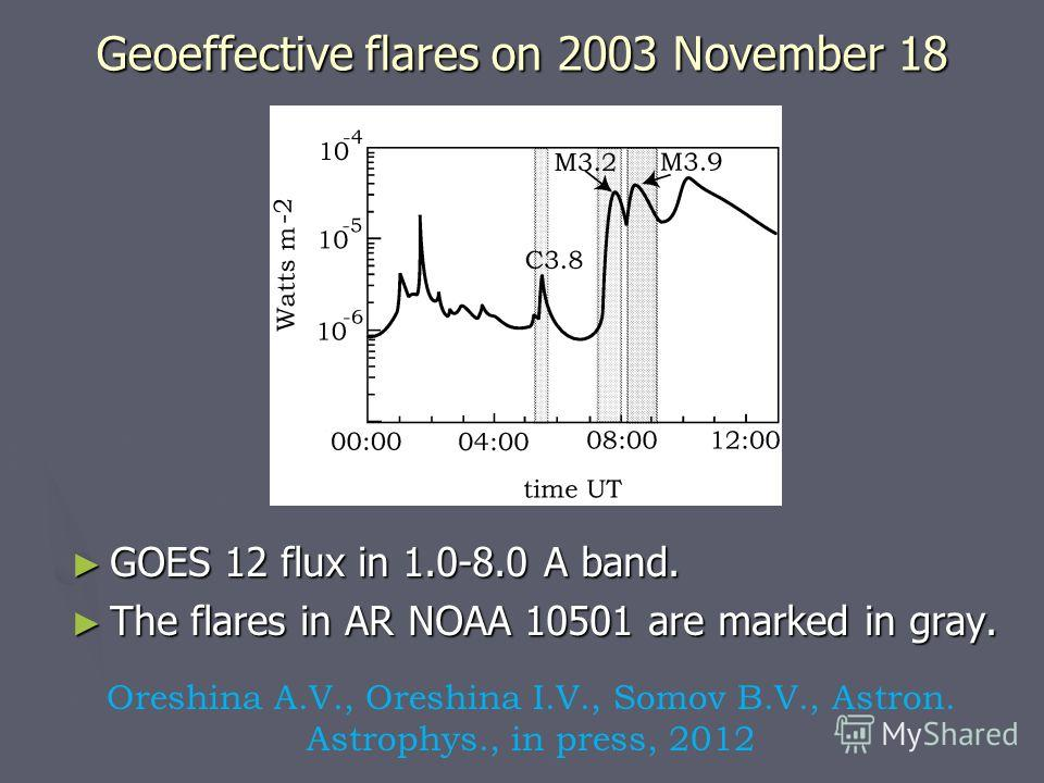 Oreshina A.V., Oreshina I.V., Somov B.V., Astron. Astrophys., in press, 2012 Geoeffective flares on 2003 November 18 GOES 12 flux in 1.0-8.0 A band. The flares in AR NOAA 10501 are marked in gray.