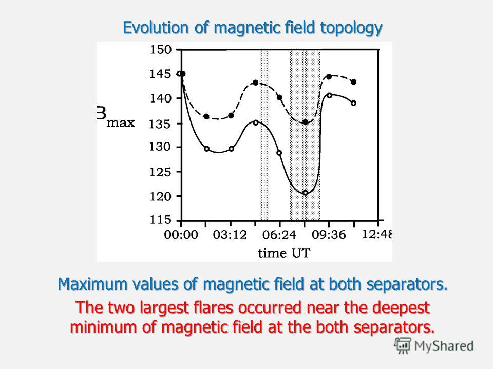 Evolution of magnetic field topology Maximum values of magnetic field at both separators. The two largest flares occurred near the deepest minimum of magnetic field at the both separators.