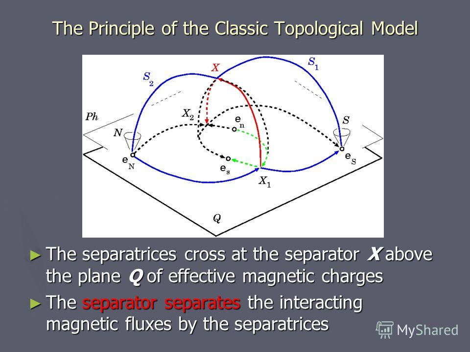 The Principle of the Classic Topological Model The separatrices cross at the separator X above the plane Q of effective magnetic charges The separator separates the interacting magnetic fluxes by the separatrices