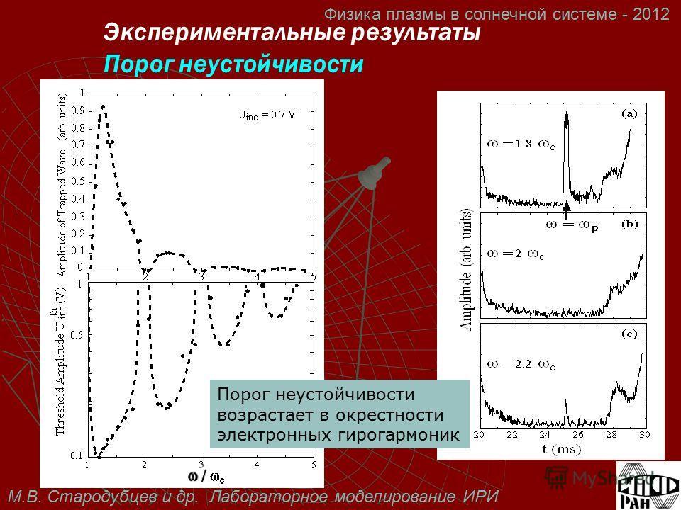 М.В. Стародубцев и др. Лабораторное моделирование ИРИ Физика плазмы в солнечной системе - 2012 Порог неустойчивости возрастает в окрестности электронных гирогармоник Экспериментальные результаты Порог неустойчивости