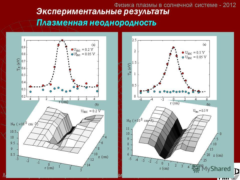 М.В. Стародубцев и др. Лабораторное моделирование ИРИ Физика плазмы в солнечной системе - 2012 Экспериментальные результаты Плазменная неоднородность