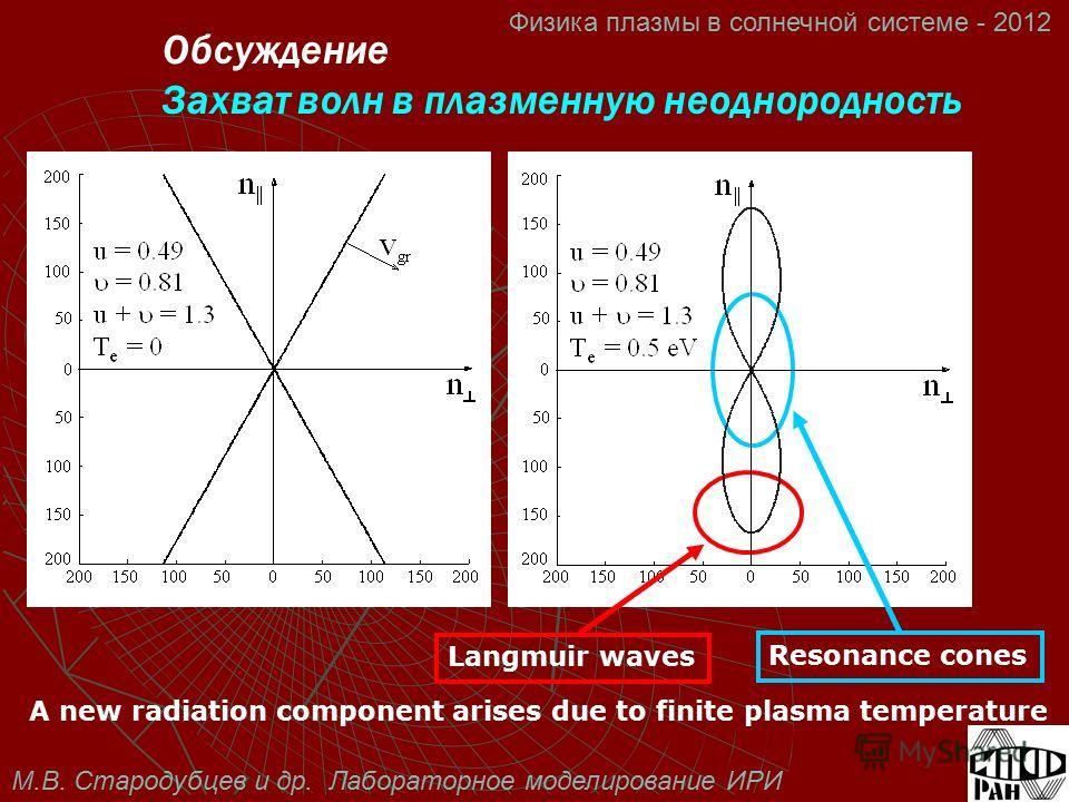 М.В. Стародубцев и др. Лабораторное моделирование ИРИ Физика плазмы в солнечной системе - 2012 Langmuir waves Resonance cones A new radiation component arises due to finite plasma temperature Обсуждение Захват волн в плазменную неоднородность