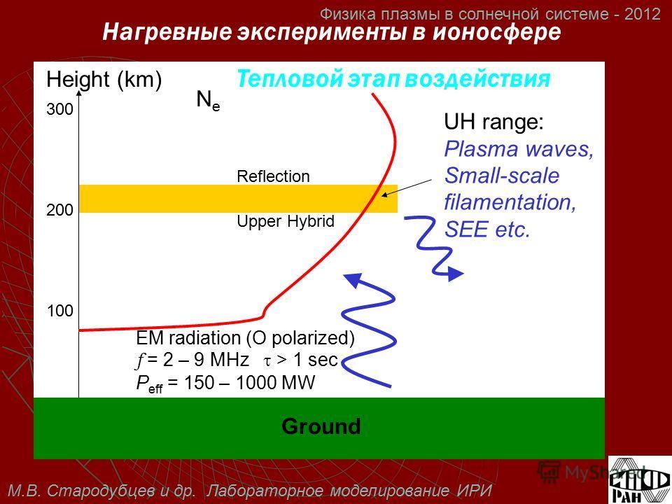 М.В. Стародубцев и др. Лабораторное моделирование ИРИ Физика плазмы в солнечной системе - 2012 Ground NeNe Height (km) UH range: Plasma waves, Small-scale filamentation, SEE etc. Нагревные эксперименты в ионосфере Тепловой этап воздействия EM radiati
