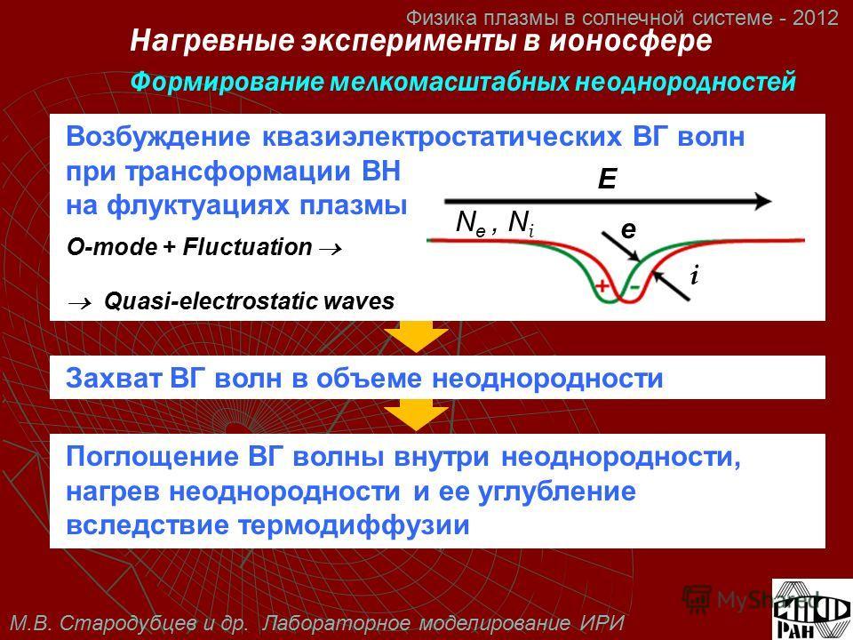 М.В. Стародубцев и др. Лабораторное моделирование ИРИ Физика плазмы в солнечной системе - 2012 Возбуждение квазиэлектростатических ВГ волн при трансформации ВН на флуктуациях плазмы O-mode + Fluctuation Quasi-electrostatic waves E N e, N i e i Нагрев