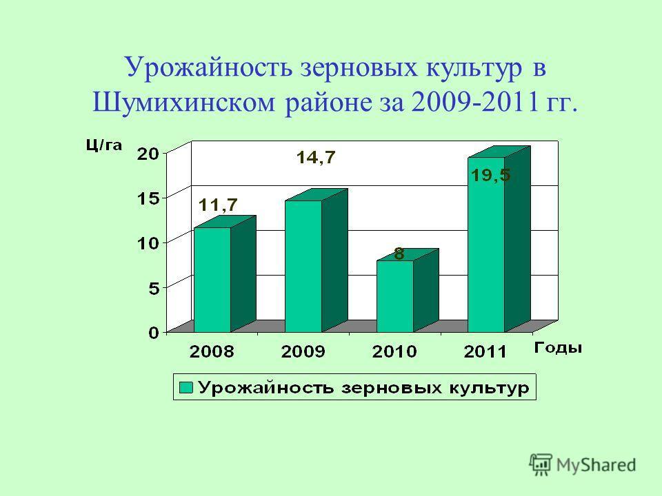 Урожайность зерновых культур в Шумихинском районе за 2009-2011 гг.