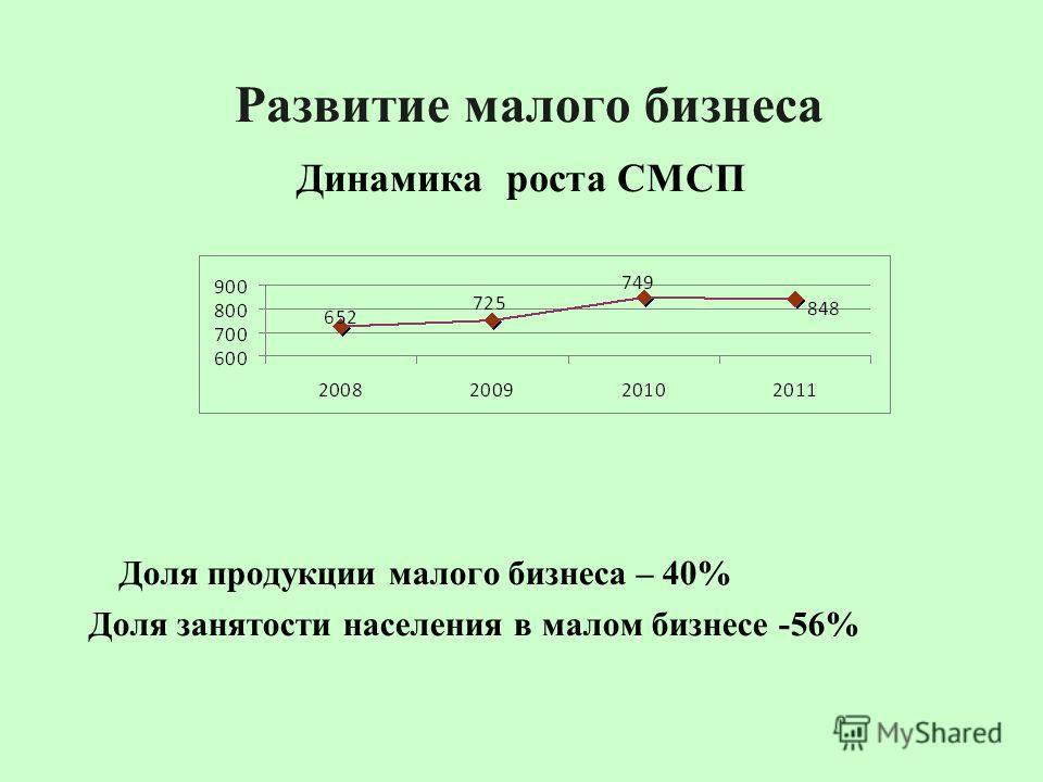 Развитие малого бизнеса Динамика роста СМСП Доля продукции малого бизнеса – 40% Доля занятости населения в малом бизнесе -56%