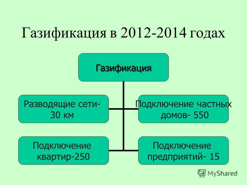 Газификация в 2012-2014 годахГазификация Разводящие сети- 30 км Подключение частных домов- 550 Подключение квартир-250 Подключение предприятий- 15