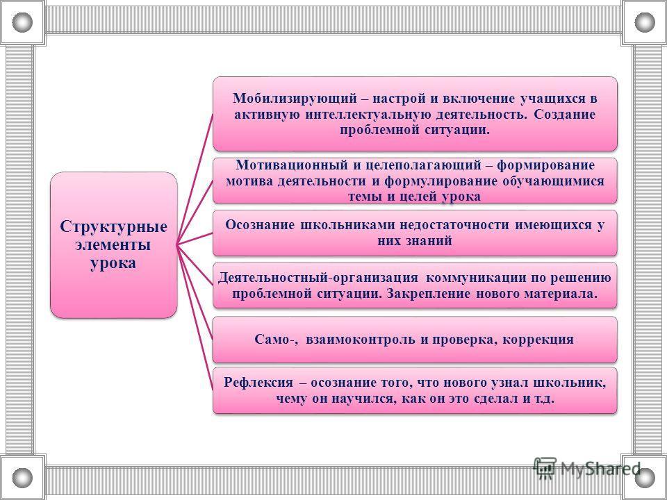 Структурные элементы урока Мобилизирующий – настрой и включение учащихся в активную интеллектуальную деятельность. Создание проблемной ситуации. Мотивационный и целеполагающий – формирование мотива деятельности и формулирование обучающимися темы и це