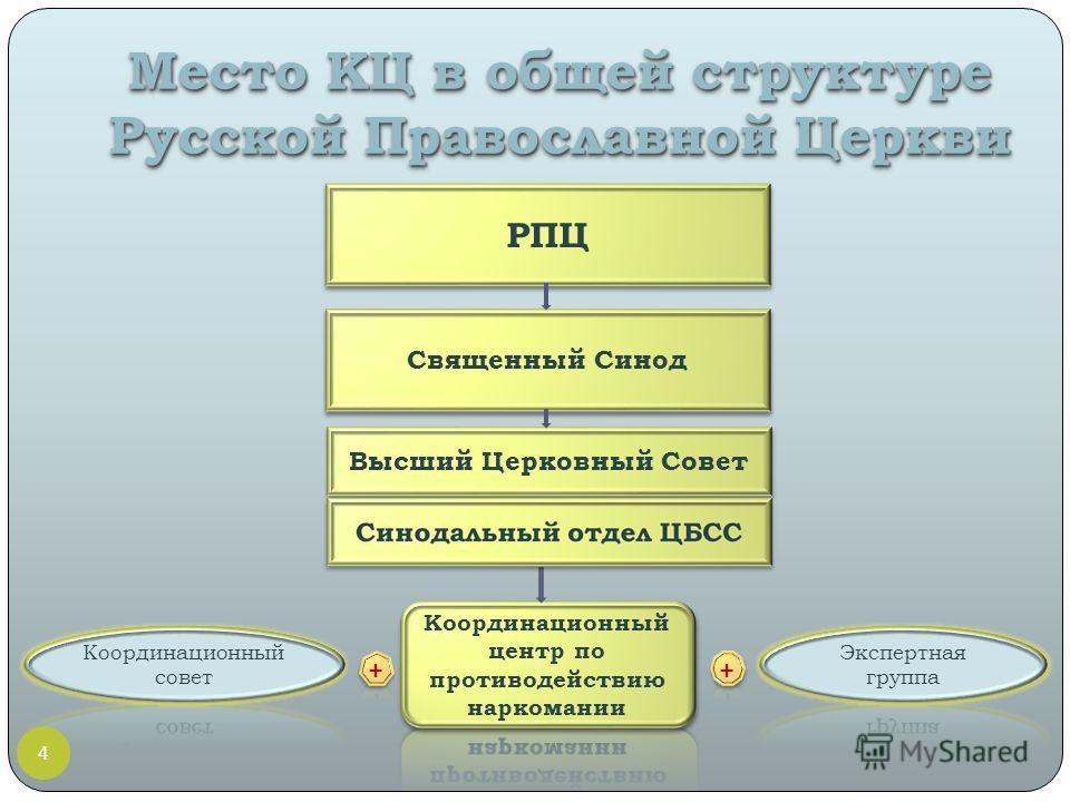 Место КЦ в общей структуре Русской Православной Церкви РПЦ Священный Синод Высший Церковный Совет 4