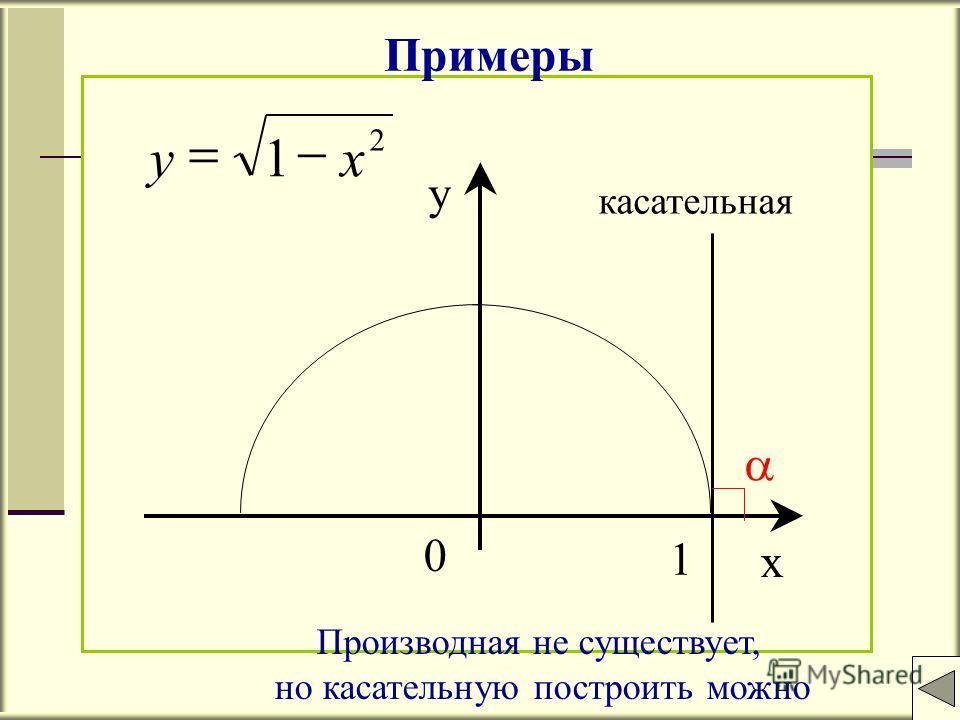 x y 0 1 2 1xy касательная Примеры Производная не существует, но касательную построить можно