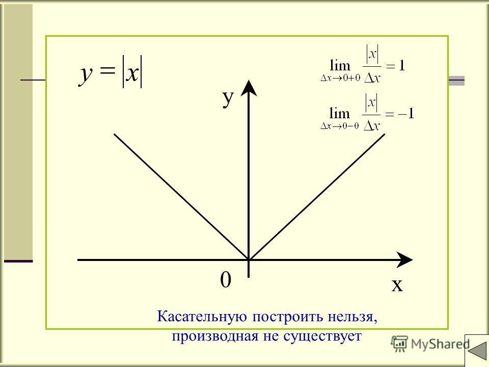 x y 0 xy Касательную построить нельзя, производная не существует