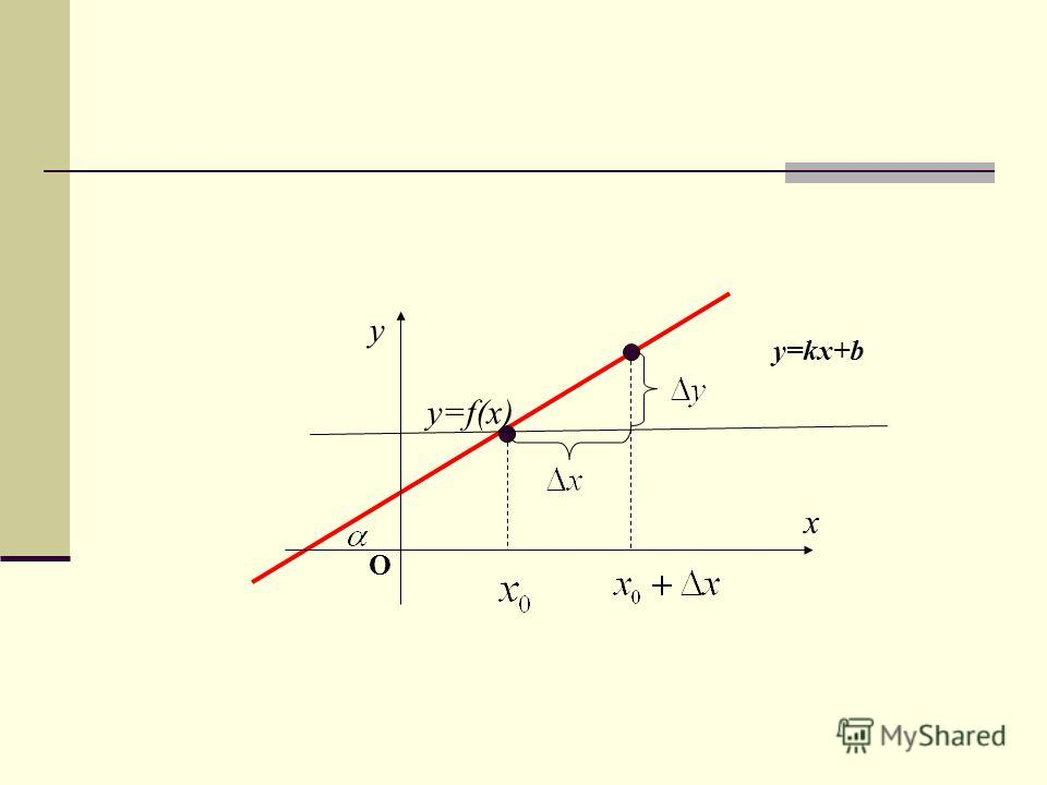 y x у=f(x) O y=kx+b