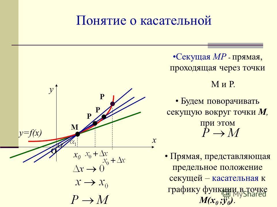 Понятие о касательной Секущая МР - прямая, проходящая через точки М и Р. Будем поворачивать секущую вокруг точки М, при этом Прямая, представляющая предельное положение секущей – касательная к графику функции в точке М(x 0 ;у 0 ). x0x0 y x у=f(x) O М