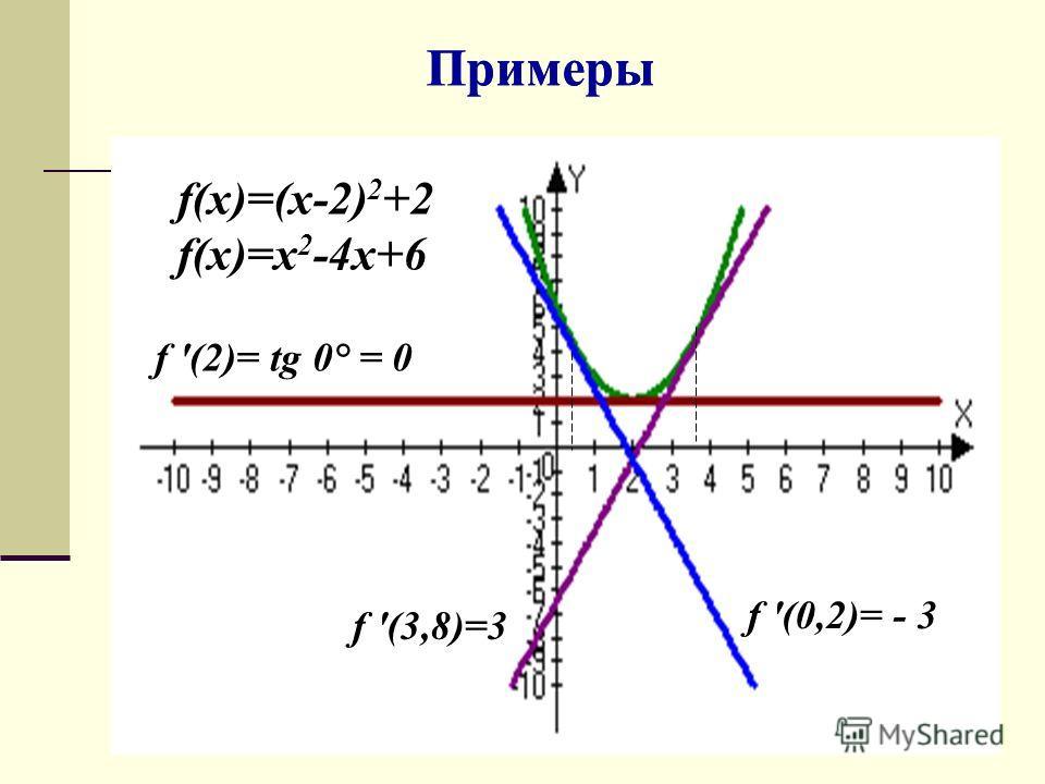 Примеры f '(2)= tg 0° = 0 f '(0,2)= - 3 f '(3,8)=3 f(x)=(x-2) 2 +2 f(x)=x 2 -4x+6 Примеры