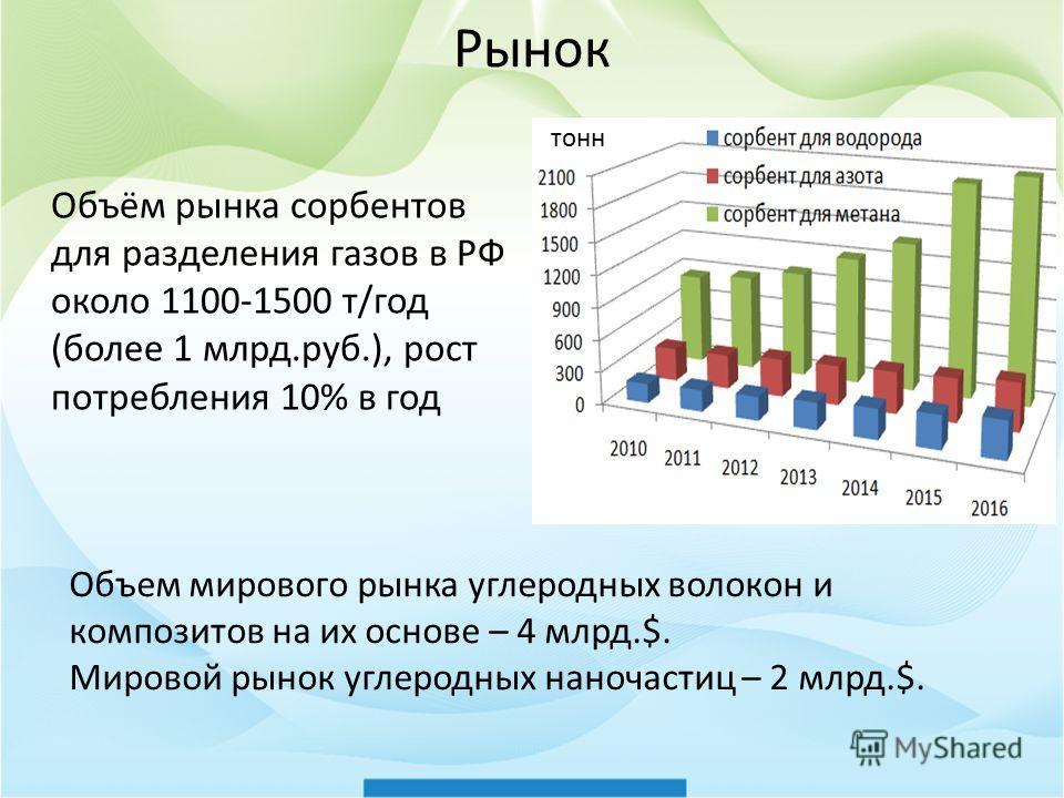 Рынок Объём рынка сорбентов для разделения газов в РФ около 1100-1500 т/год (более 1 млрд.руб.), рост потребления 10% в год Объем мирового рынка углеродных волокон и композитов на их основе – 4 млрд.$. Мировой рынок углеродных наночастиц – 2 млрд.$.