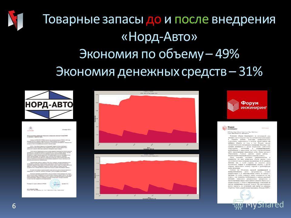 6 Товарные запасы до и после внедрения «Норд-Авто» Экономия по объему – 49% Экономия денежных средств – 31%