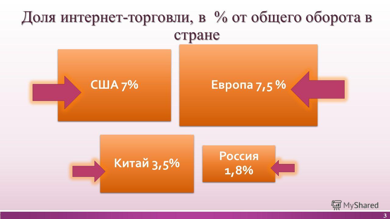 Доля интернет-торговли, в % от общего оборота в стране США 7% Европа 7,5 % Китай 3,5% Россия 1,8% 3